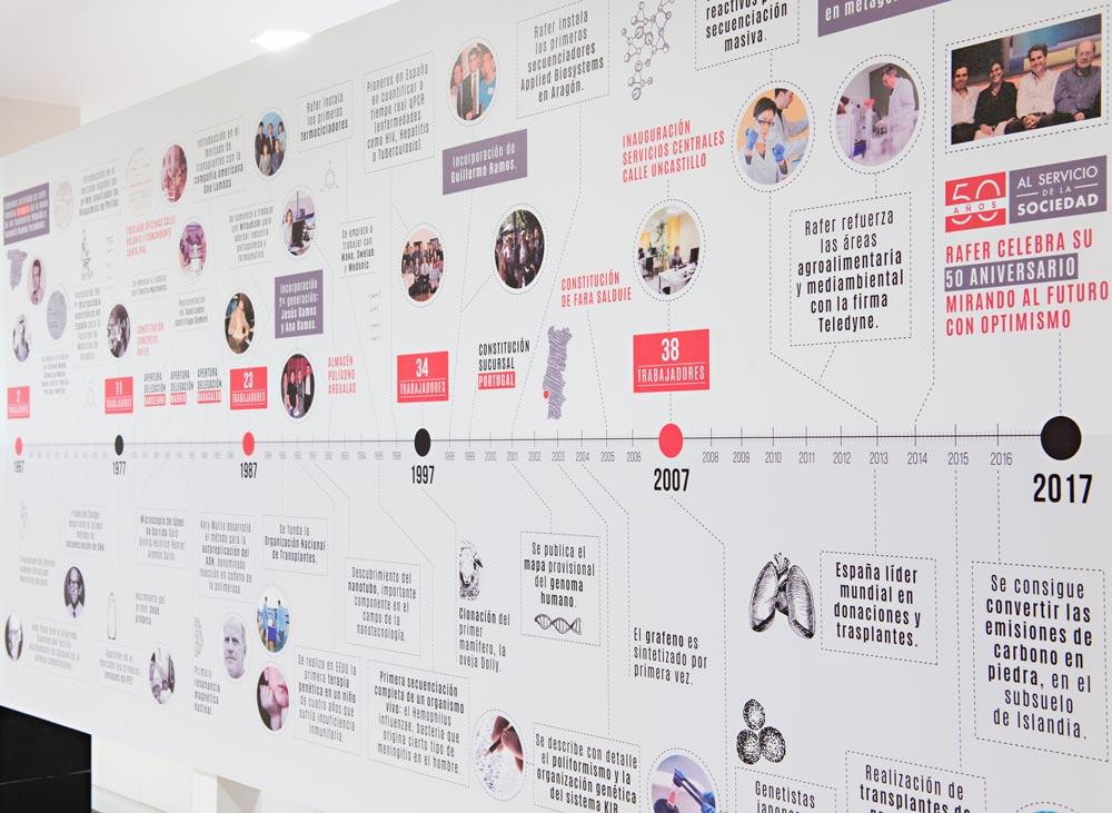 diseño exposición aniversario empresa SinPalabras